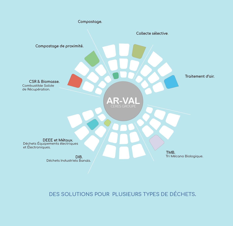 Ar-Val, un savoir-faire et des solutions pour plusieurs types de déchets