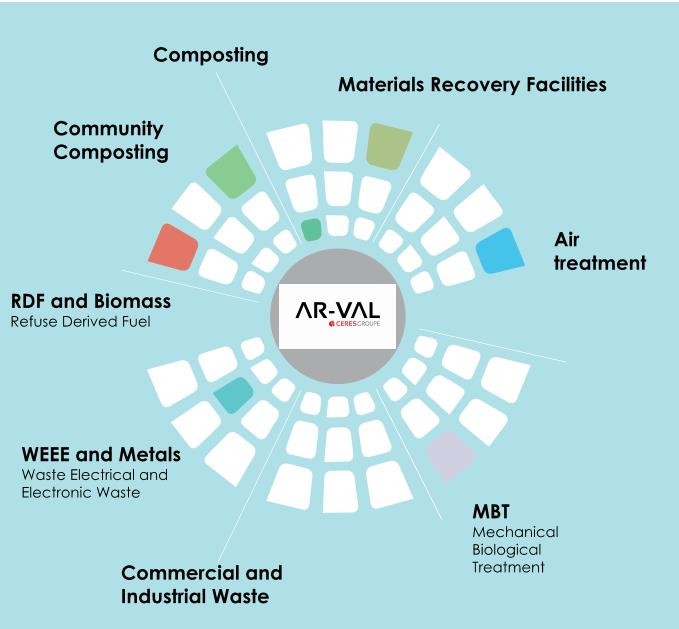 Ar-Val, a Range of Skills and Know-How in Waste Management