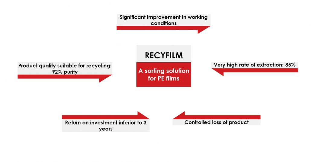 RECYFILM, a Sorting Solution for PE Films